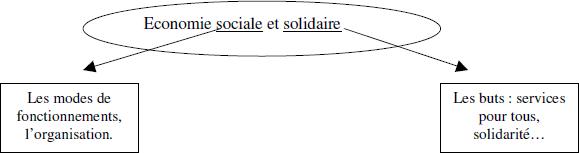Qu'est ce que l'économie sociale et solidaire ?