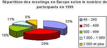 majorité de petits meetings au niveau européen