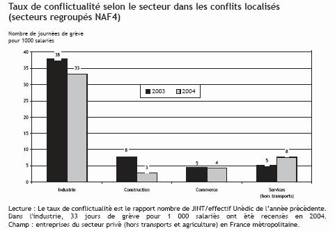 La situation des conflits sociaux en France 2004 (statistiques)