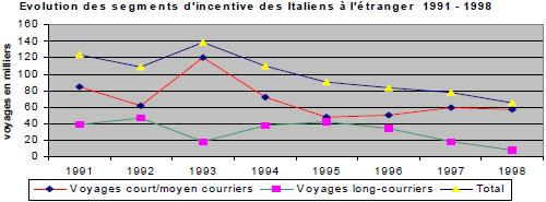 L'évolution du marché européen du tourisme d'affaires