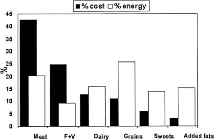 Contribution relative en termes de coût de la diète et d'énergie calorique de la nourriture de six groupes alimentaires d'après les résultats de l'enquête Val-de-Marne