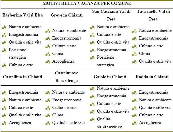 Les principaux motifs de visite des touristes en fonction des communes du Chianti