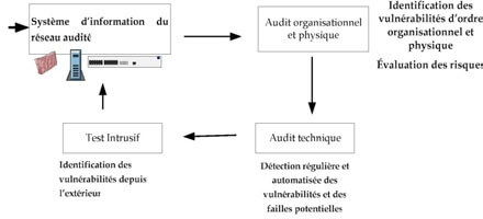 Cycle de l'Audit préalable