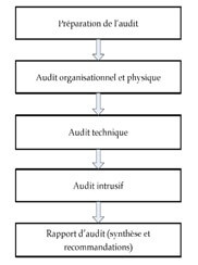 Phases de l'audit