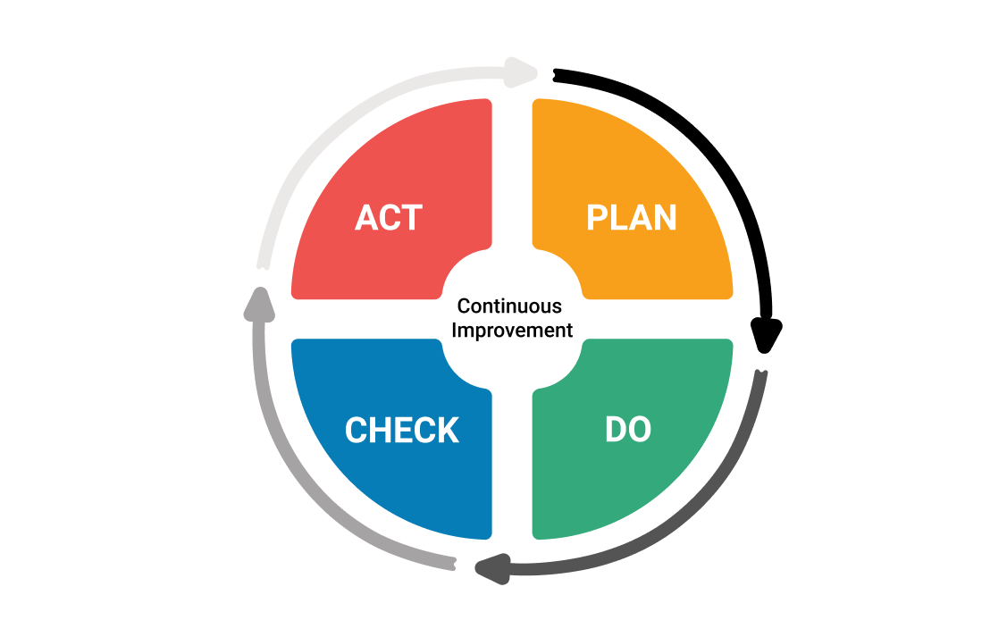 Phase CHECK du PDCA et Phase ACT du PDCA - phases plan do check act