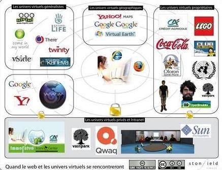 Les univers virtuels selon David Castera.