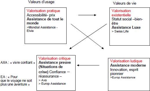 Axiologie du marché de l'assurance voyage : carré sémiotique