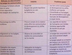 Les principales méthodes de détermination du budget de communication