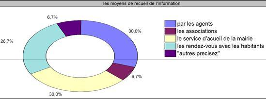 Le rapport entre le public et les services centraux de la mairie
