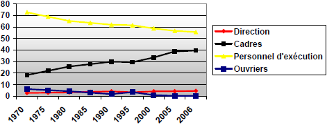 Nombre de personnes employées dans le secteur bancaire, par catégorie