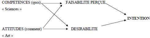 Modèle d'apprentissage en entrepreneuriat (Surlemont, 2006).