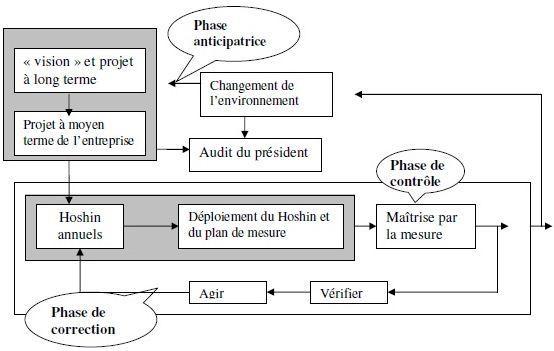 Modèle Hoshin « vision »