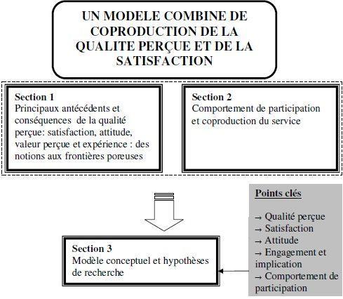 Structure du chapitre