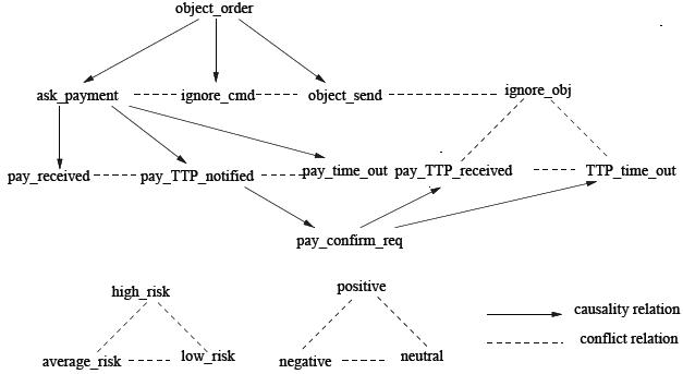 Vendeur : Structure d'événements
