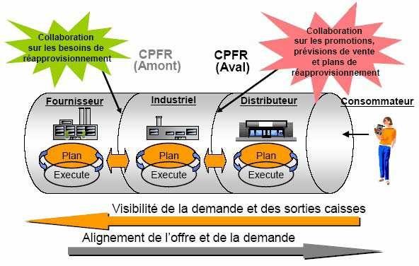 Schéma de fonctionnement du CPFR
