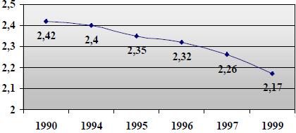 DIRD/PIB (%)