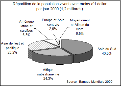 Répartition de la population vivant avec moins d'1 dollar par jour 2000 (1,2 milliards)