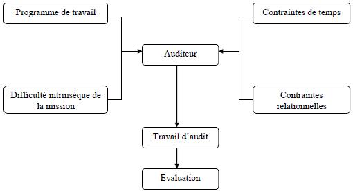 Le réseau de contraintes de l'auditeur de terrain