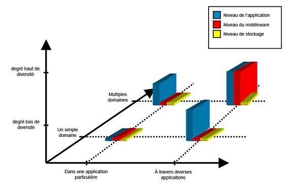 Architecture des applications basées sur l'informatique structurale