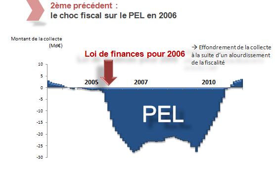 L'évolution du régime fiscal français de l'assurance vie