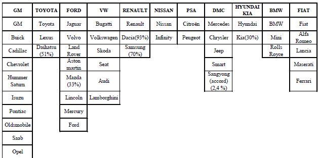 Groupes automobiles