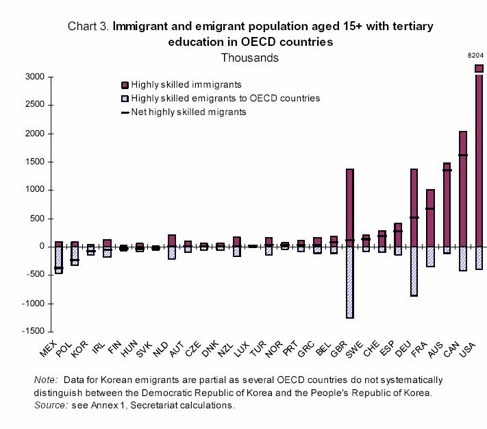 la population immigrée et émigrée âgée de plus de 15 ans avec un niveau supérieur d'éducation dans les pays de l'OCDE