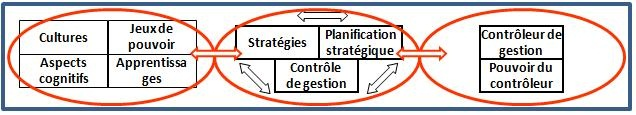 La contingence du contrôle, du contrôleur et de son pouvoir