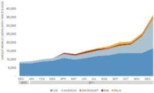 Les ventes de tablettes tactiles aux USA auprès des plus de 13 ans