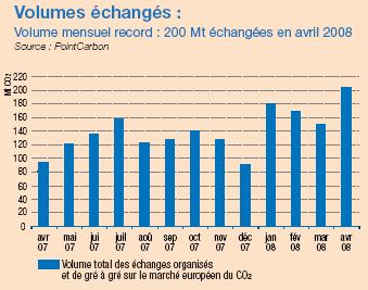 Les marchés du carbone en Europe sont des marchés organisés