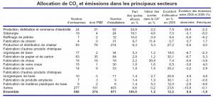 Les électriciens européens et les marchés de droits à polluer