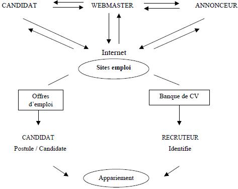 Schéma synthétique de la situation de e-recrutement