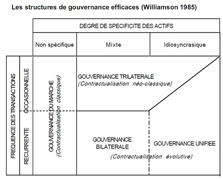 Les différents types de gouvernance dans la théorie des coûts de transaction