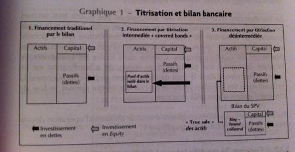 Mécanismes du Shadow Banking : titrisation et collatéralisation