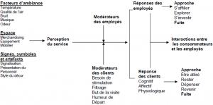 Cadre conceptuel de Bitner (1992) (Bitner,1992, p.60)