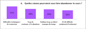 Graphique question 6, questionnaire 1- apprenants