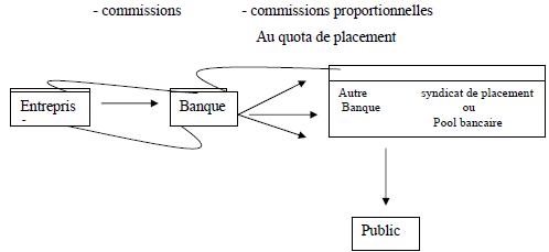 Définition et fonctionnement de la bourse (marché de capitaux)