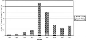 Montants dépensés pour les loyers des familles bénéficiant de secours directs, entre novembre 1939 et février 1942