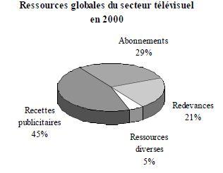 L'évaluation des ressources des chaînes.