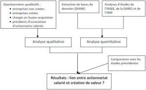 Le lien entre l'actionnariat salarié et la création de valeur