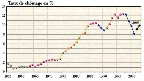 Le taux de chômage indiqué en pourcentage de 1955 à 2000