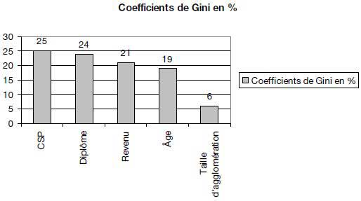 Les critères les plus discriminants dans l'accès aux nouvelles technologies (micro-ordinateur, accès à Internet à domicile, téléphone portable) – utilisation du coefficient de Gini
