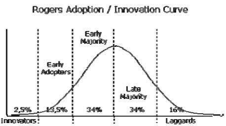 Courbe de Rogers (1962) : diffusion des innovations