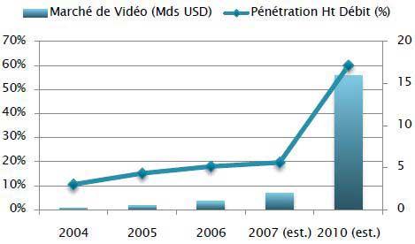 Evolution de la pénétration du haut débit en France et du marché mondial de la vidéo en ligne