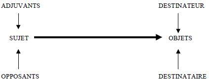 Le modèle de Greimas