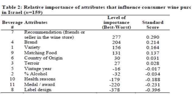 L'importance des attributs en Israël