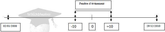 Fenêtre d'évènement et fenêtre hors évènement de la période d'étude