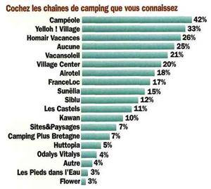 Notoriété assistée des chaînes de camping françaises