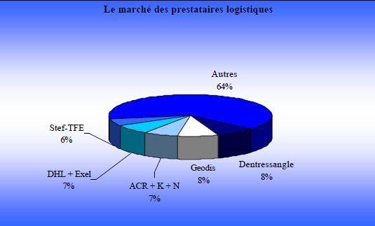 Le marché français de la prestation logistique