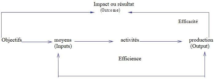 Impact ou résultat (Outcome) Efficacité Objectifs moyens activités production (Inputs) (Output) Efficience