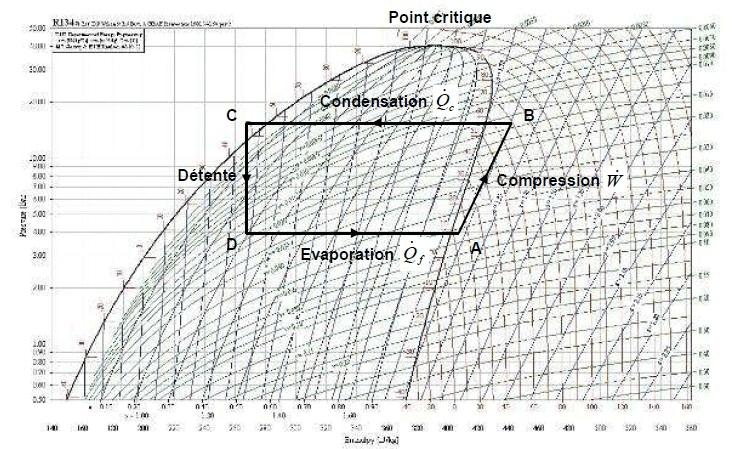 Le diagramme enthalpique de MOLLIER